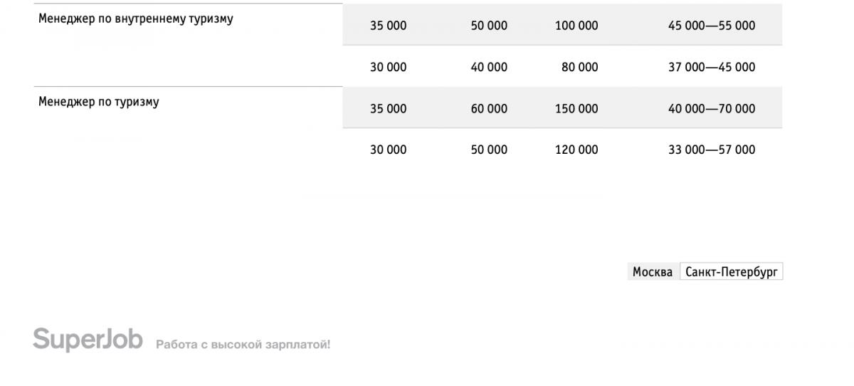 Данные по зарплатам в гостиничном бизнесе России Superjob