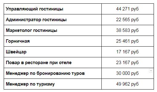 Данные по зарплатам в гостиничном бизнесе России Зарплаты.ру