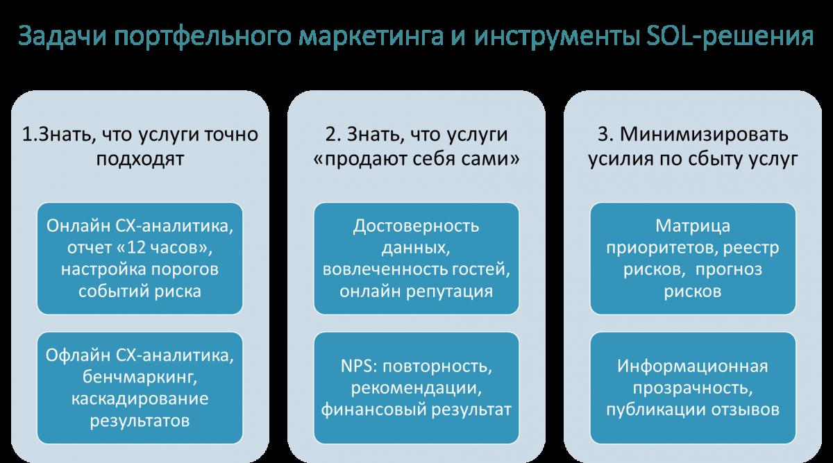 Использование SOL-решения для приоритезации задач санатория на основе портфельного маркетинга