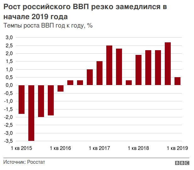 Рост ВВП в России_2019