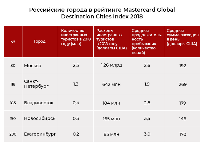 Российские города в рейтинге Mastercard Global Destination Cities Index 2018